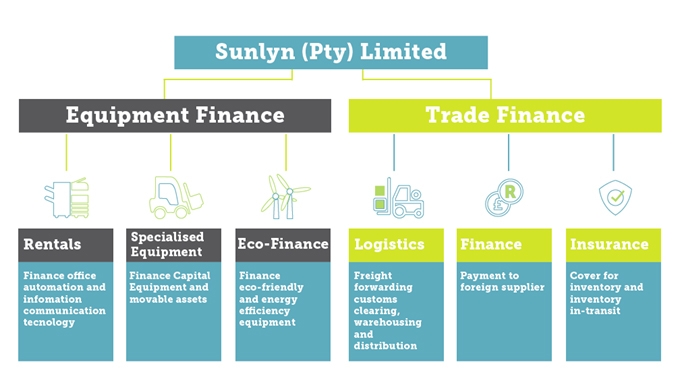 SUNLYN-SERVICE-OFFERING